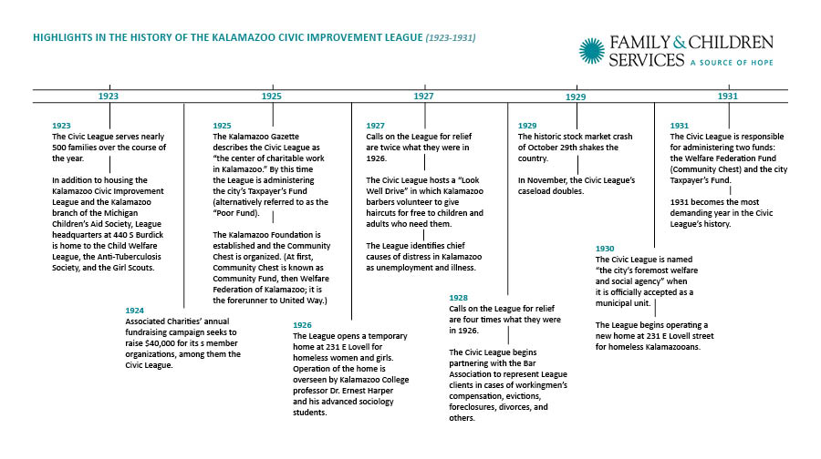 Family & Children Services Timeline