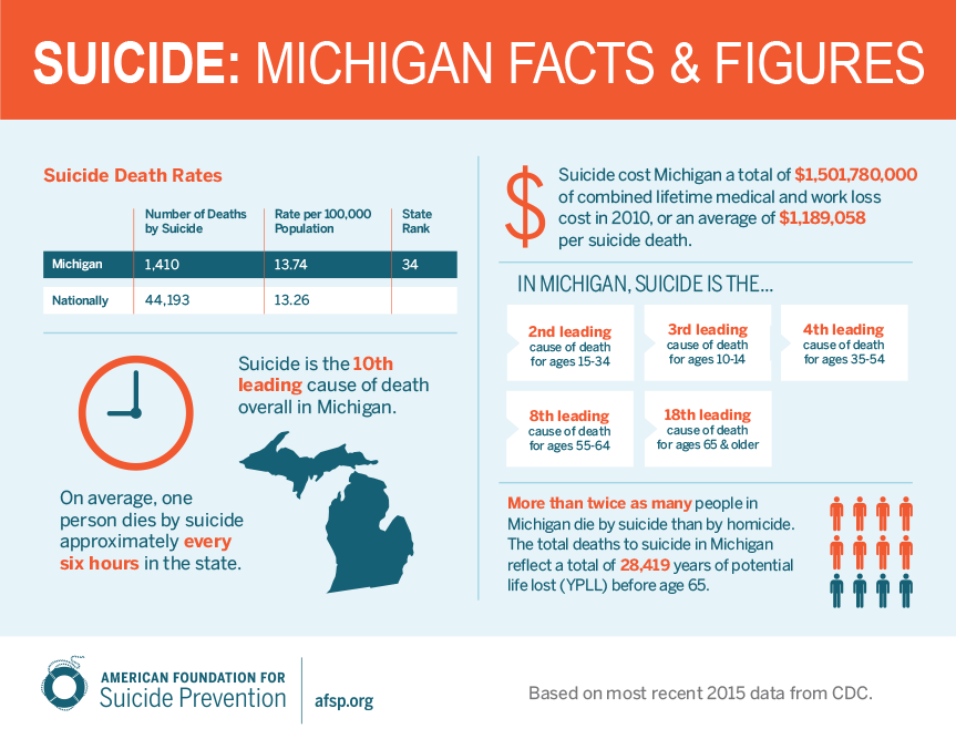 Michigan Suicide Facts